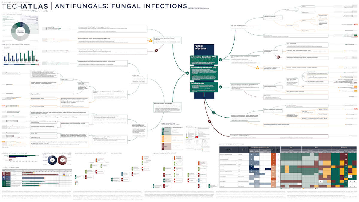 Antifungals: Fungal Infections