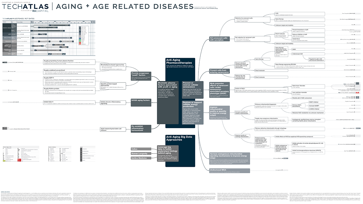Aging + Age Related Diseases