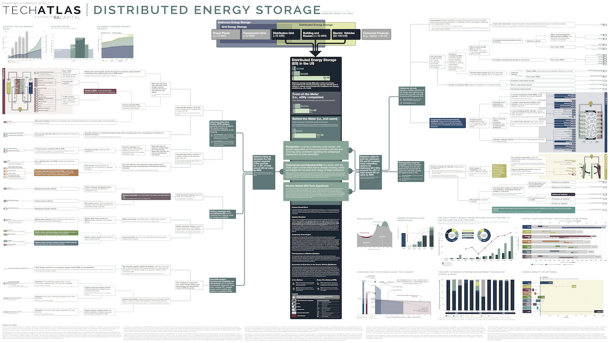 Distributed Energy Storage